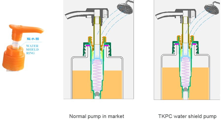 TKPC water shield pump